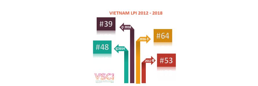 Day #209: Vietnam Logistics Performance index2018